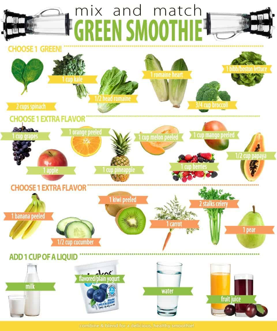 Mix Amp Match Green Smoothie Delish Knowledge